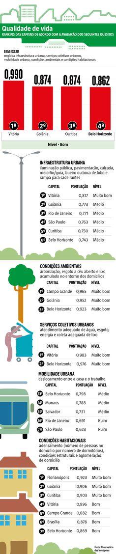 O deslocamento de casa para o trabalho continua sendo um martírio para quem mora em Belo Horizonte. Gasta-se mais de uma hora na ida e volta, tempo máximo aceitável, e a metrópole aparece na 23ª posição do ranking da mobilidade urbana entre as 26 capitais e o Distrito Federal. (28/09/2016) #MobilidadeUrbana #BeloHorizonte #BH #Arborização #MeioAmbiente #QualidadeDeVida #Infraestrutura #Infográfico #Infografia #HojeEmDia