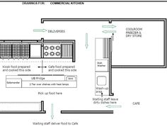 How To Lay Out A Kitchen Design Restaurant Equipment & Commercial Refrigeration & Commercial