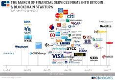 2017.02.13 Blockchain Financial Services Map v2 700 digital coins in the world. None oriented towards actually being used as currency. That all changes now! Save money with retail shopping while investing in the hottest crypto coin ever! #BitCoinMining