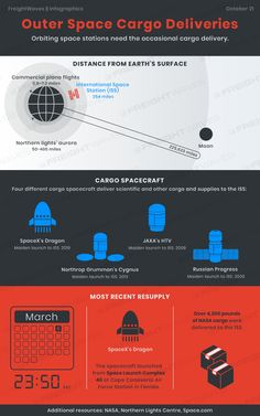 Daily Infographic: Outer space cargo deliveries - FreightWaves Rick Monday, Racial Diversity, Commercial Plane, Sales Jobs, Earth Surface, Supply Chain, Spacecraft, Outer Space, Infographics