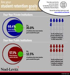 Retention outcomes data from the Noel-Levitz 2012 New Student Enrollment and Retention Outcomes report show that many four-year colleges and universities struggled with their increasing student retention goals.
