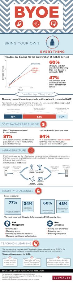 #BYOD on Campus #higherEd #EDUCAUSE