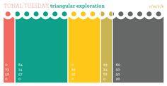 Tonal Tuesday: triangular exploration by rottencupcakes #tonaltuesday #color #scheme #palette #coral #avocado #bottlegreen #darkgrey #green #sunshine #teal #tomato #yellow