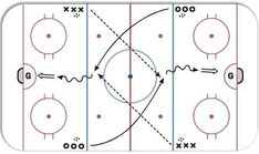 1 on quick long pass drill ice hockey drill diagram and animation. Dek Hockey, Passing Drills, Hockey Drills, Hockey Training, Hockey Coach, Hockey World, Drawing Practice, Kids Sports, New Tricks