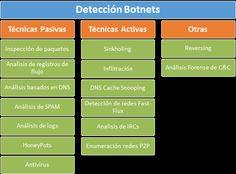 Detección de botnets mediante análisis de paquetes