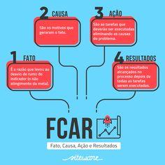 A Metodologia FCAR - Fato, Causa, Ação e Resultados - facilita a resolução de problemas nas empresas. #fcar #fca #modelosdegestão