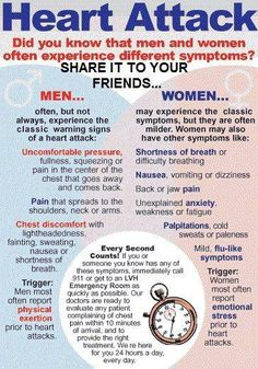 Take care of your health!  SIGNS OF HEART ATTACK IN MEN & WOMEN