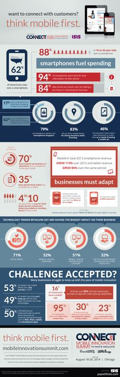 Think Mobile First via: http://www.retailcustomerexperience.com/images/Think-Mobile-First-infographic.png