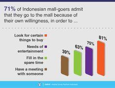 7 Consumer Survey, Survey Report, Shopping Mall, Shopping Center, Shopping Malls