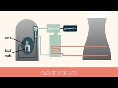 Learn about the basics of fission and fusion, chain reactions, nuclear reactors and nuclear weapons in this video! Science Boards, Nuclear Reactor, Nuclear Energy, Deep Truths, Solar Panels For Home, Energy Storage, Water Conservation, Renewable Energy, Save Energy