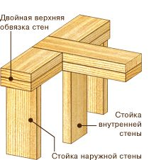 Сопряжение стен в каркасном доме Sips Panels, Timber Frame Homes, Earth Homes, Tool Sheds, Woodworking Techniques, Wood Construction, Architecture Details, Clothes Hanger, Building A House