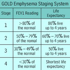 end stage copd - Google Search