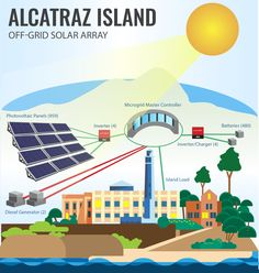 Diagram of the Alcatraz microgrid. Graphic | Sarah Harman