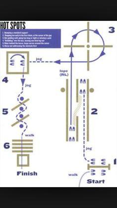 Practice trail pattern