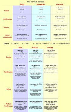 Forum | ________ Learn English | Fluent LandThe 12 Verbs Tenses in English | Fluent Land