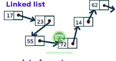 CBSE Class 12 Computer Science Notes - Data Structures Array Searching Sorting Stacks Queues and Linked List http://thesolutionrider.blogspot.com/2018/01/Class12-CS-Notes-Data-Structures.html -solutionrider