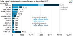 California Has Almost Half Of US Solar Electric Generating Capacity