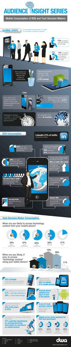 DWA infographic giving you the mobile consumption habits of B2B and tech decision makers