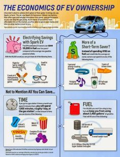 Hybrid & Electric Cars - Community - Google+