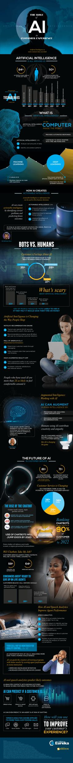 How Artificial Intelligence is Improving Customer Experience [Infographic] Data Science, Computer Science, Computer Coding, Ai Artificial Intelligence, Ai Machine Learning, Technology World, Technology Humor, Web Design, Job Security
