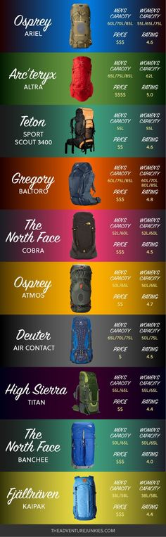 Best Backpacks for Hiking of 2020 - - Best Backpacks for Hiking of 2020 Camping Shiz Best Hiking Backpacks – Best Hiking Gear For Beginners – Backpacking Gadgets – Hiking Equipment List for Women, Men and Kids Best Hiking Gear, Backpacking Gear List, Camping Guide, Camping Checklist, Hiking Tips, Camping And Hiking, Camping Gear, Ultralight Backpacking, Camping Gadgets