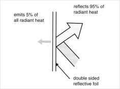 solar cell sun blanket instructions