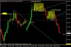 3 Crossing in Monday that makes me smile! Day Trading, Forex Trading, Make Me Smile, How To Make