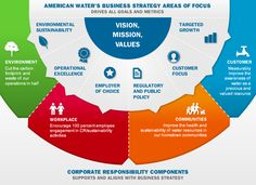 strategy vision - Google-haku Footprint, Goals, Business, Store, Business Illustration