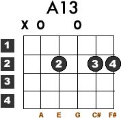 Learn how to play the A13 guitar chord with this free lesson. Guitar chord chart included.
