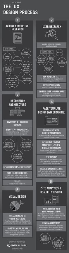 The UX Design Process [INFOGRAPHIC] Infographic