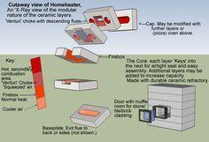 cutaway-homeheater claystove, Lehmofen