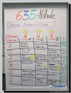 Master of industry MIK 635 method 6 participants 3 ideas pass on 5 times Industriemeister MIK Systemisches Coaching, Business Coaching, Training Materials, Education And Training, Self Improvement, Creative Business, Innovation, Leadership, Teaching