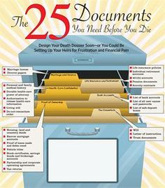 25 documents you need before you die. We just made sure we had all these for our parents!