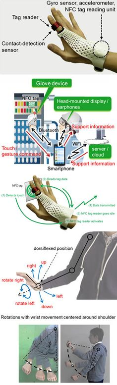 Fujitsu Develops Glove-Style Touch and Gesture-Based Input. Wearables.