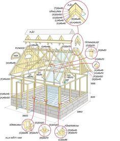 Så här bygger du ett eget växthus – Hus & Hem