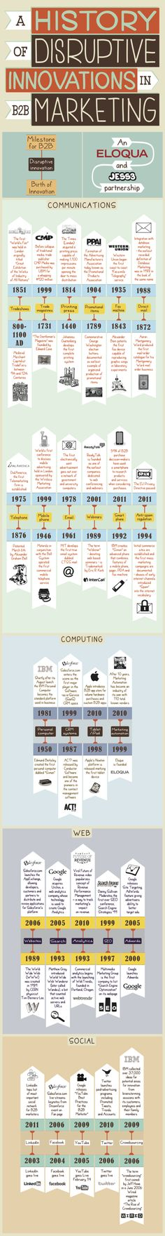 The history of disruptive innovations in B2B marketing: infographic #albertobokos