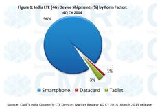 Over 1 million shipments in 4Q CY 2014 marks the 'coming of age' of LTE devices in the India market