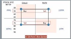 Have you ever heard of the Box Spread? It's a risk free options arbitrage strategy which combines two overlapping spread positions. You can set and forget it because profits are guaranteed. Read more at http://optiontradingfortune.com/box-spreads.html