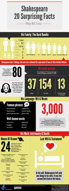 20 Surprising Shakespeare Facts Infographic And Book Torrents - William Shakespeare, Shakespeare Facts, British Literature, English Literature, Classic Literature, Teaching Literature, English Classroom, English Lessons, Gcse English