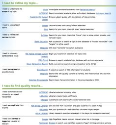 A Wonderful Chart Outlining Top Search Engines for Your Students ~ Educational Technology and Mobile Learning