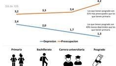 Personas que tienen posgrado son 31% más preocupados que los que tienen primaria (@DNP_Colombia)