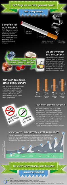 5 Dinge die sie noch nicht über die e-Zigarette wussten. INFOGRAFIK -------> Dampfen ist nicht Rauchen! Für E-Zigaretten braucht man kein Feuerzeug weil beim Dampfen keine Verbrennung stattfindet. Statt schädlichem Rauch wird Dampf ohne Kohlenstoffmonoxid inhaliert.