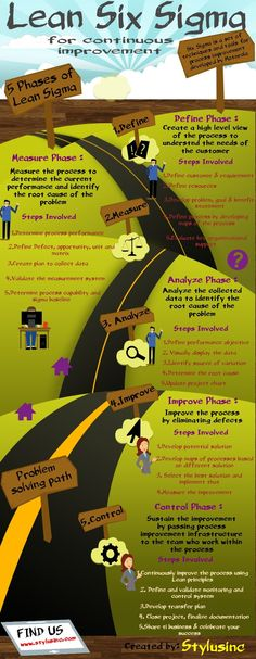 Lean Six Sigma helps organizations of all sizes in any industry increase revenue, reduce costs and improve collaboration in today's increasingly competitive business world. Check out the infographic on step-by-step process (DMAIC) for solving a problem. Supply Chain Management, Change Management, Business Management, Management Tips, Business Planning, Lean Six Sigma, Kaizen, Coaching, Professional Development