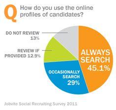 Cómo encontrar trabajo con… Facebook y Twitter