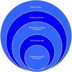 Coaching Model: The Ripple Approach A Coaching Model Created by John Eustace (Executive Coaching, UK)