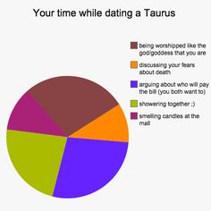 12 Charts That Explain What It's Like To Date Every Zodiac Sign. Your time while dating a Taurus.