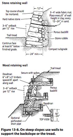 Figure 13-8: On steep slopes use walls to support the backslope or the tread