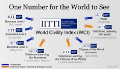 IITTI - Global Soft Skill Standard Certification
