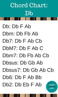 Piano Chord Chart Key of Db Music Theory Piano, Music Theory Games, Piano Chord, Piano Songs, Piano Sheet Music, Music Chords, Music Guitar, Guitar Chords, Acoustic Guitar