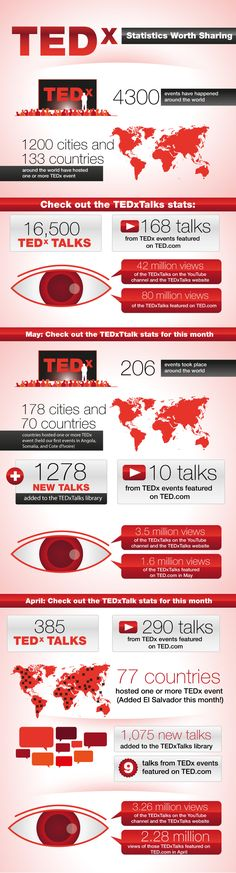 """How do They Create the TED Experience? The TED philosophy, according to Lara Stein, the Founder and Director of TEDx, consists of one sentence, """"it's about simplified, authentic storytelling."""" Which seems to fit well with its mission of, """"ideas worth spreading"""". Combine both with a remarkable TEDx organizer and speaker and you get the 18 minute presentation equivalent of a Hollywood blockbuster."""
